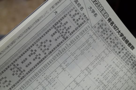 私立高校選びの参考に|尾崎塾 富田教室